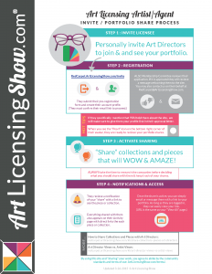 Art Director Invitation and Portfolio Sharing Process Infographic